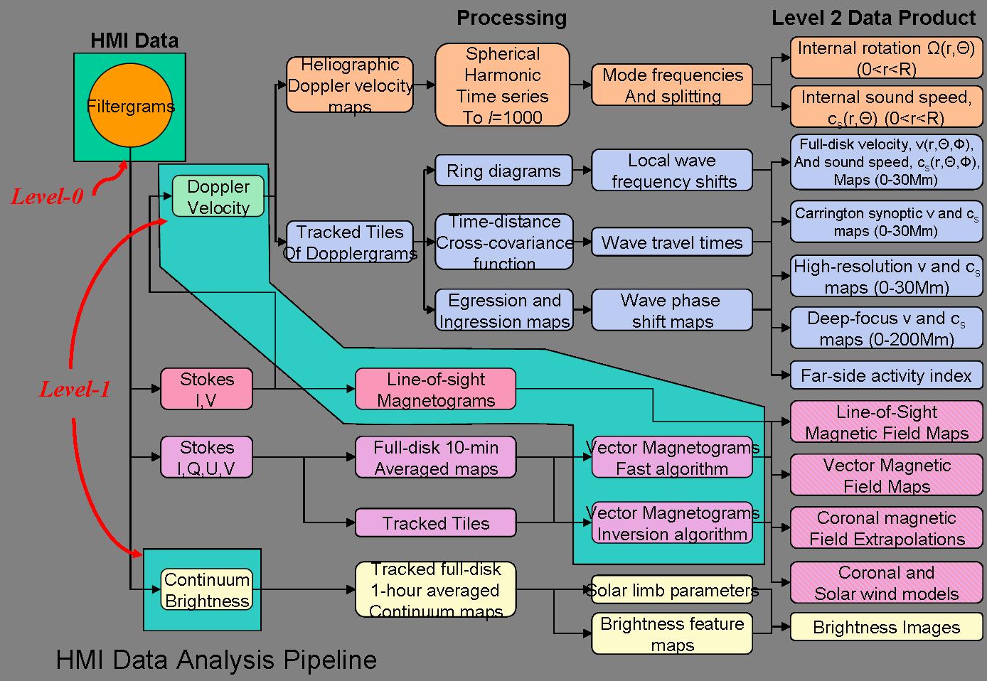 http://jsoc.stanford.edu/Cmaps/web/HMI_Products.png